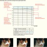 MTF графики и технические данные на большинство объективов Canon